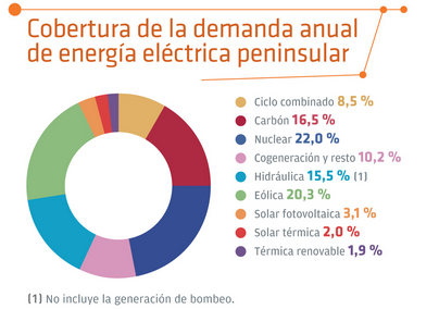 Red Eléctrica publica el Informe del sistema eléctrico 2014