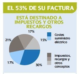 CONCEPTOS DE LA FACTURA ELÉCTRICA EN ESPAÑA