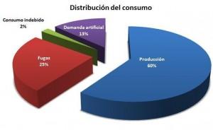 distribucion de consumo