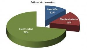 estimacion de costes