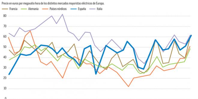 LA ENERGÍA MÁS CARA DE EUROPA
